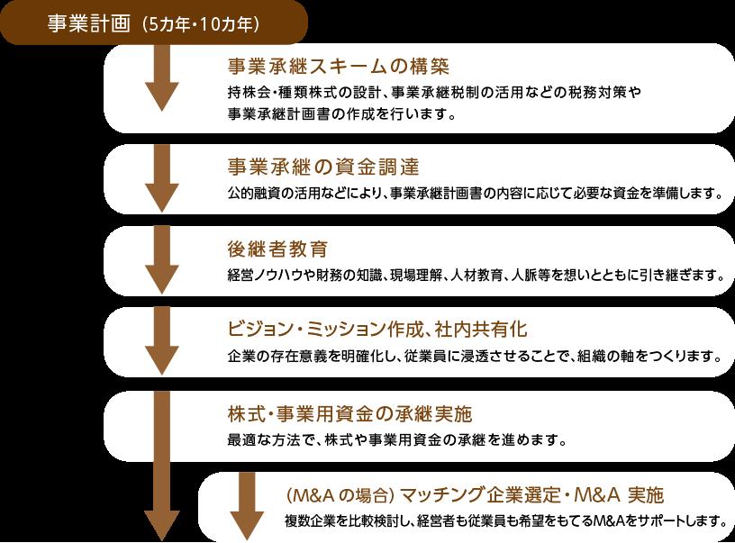 事業計画(5か年・10か年)