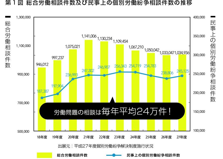 第1図 総合労働相談件数及び民事上の個別労働紛争相談件数の推移